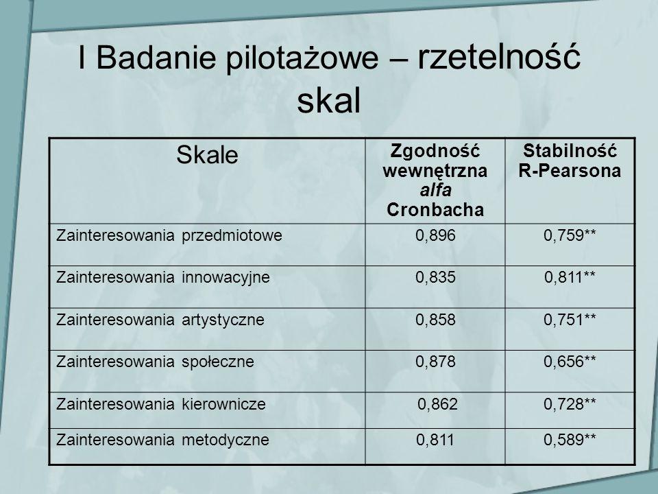 I Badanie pilotażowe – rzetelność skal