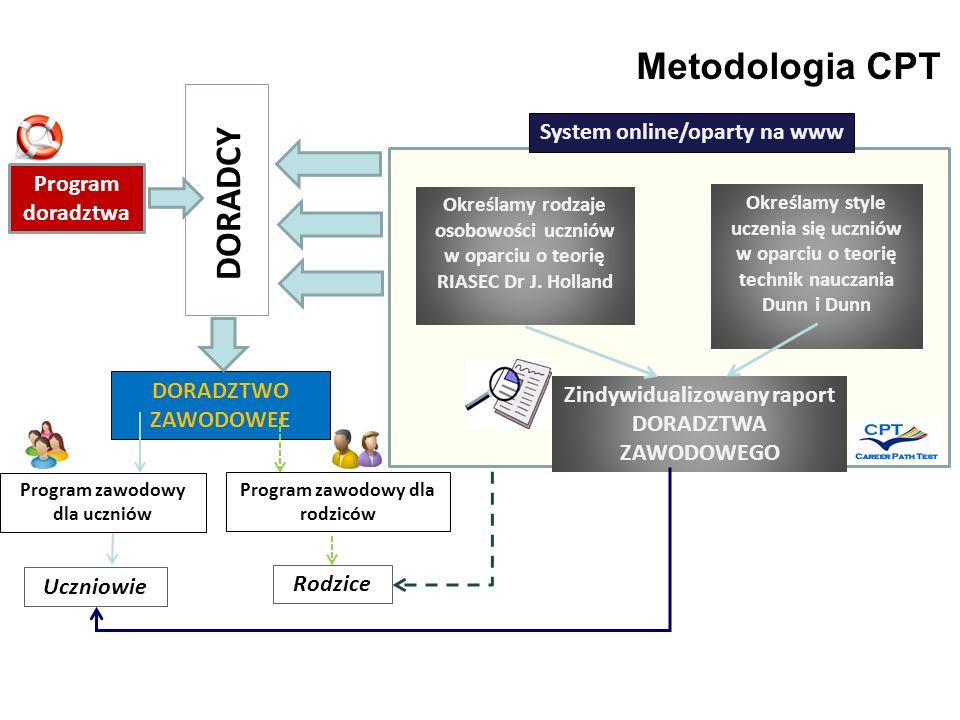 Metodologia CPT DORADCY System online/oparty na www Program doradztwa