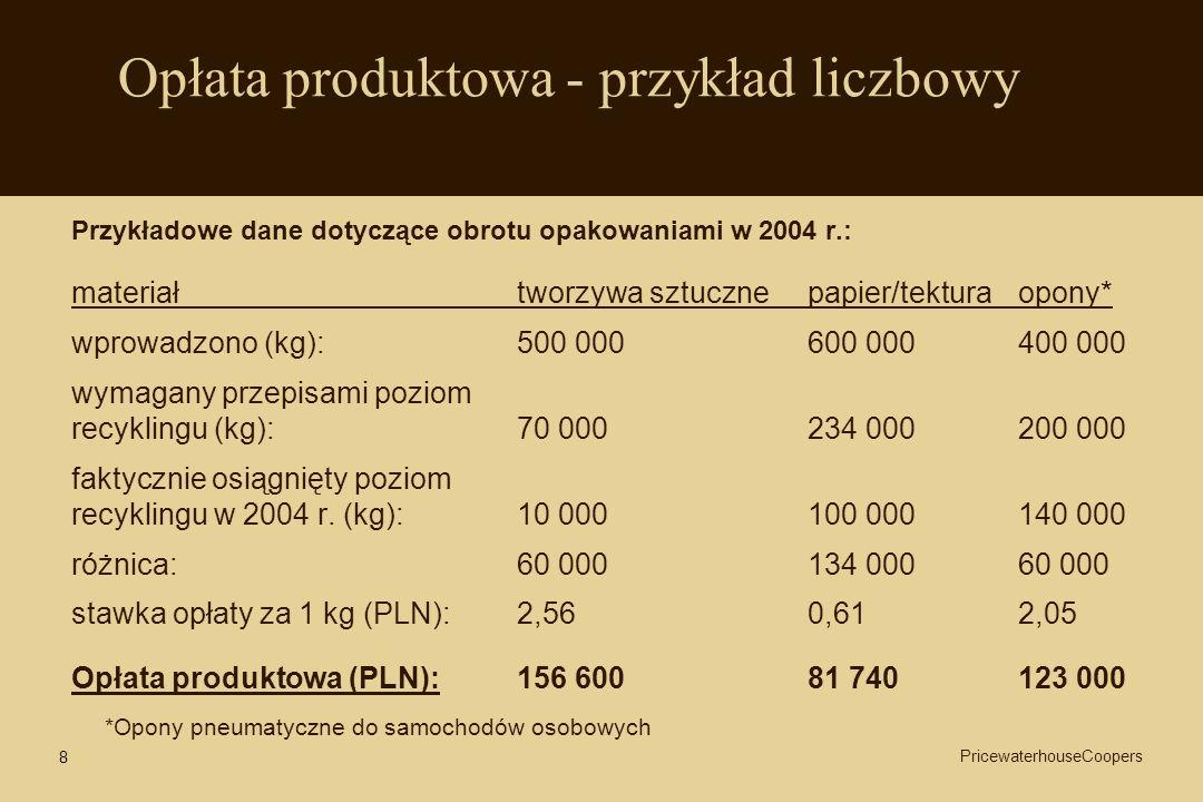 Opłata produktowa - przykład liczbowy