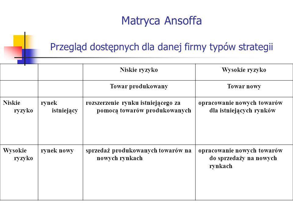 Matryca Ansoffa Przegląd dostępnych dla danej firmy typów strategii