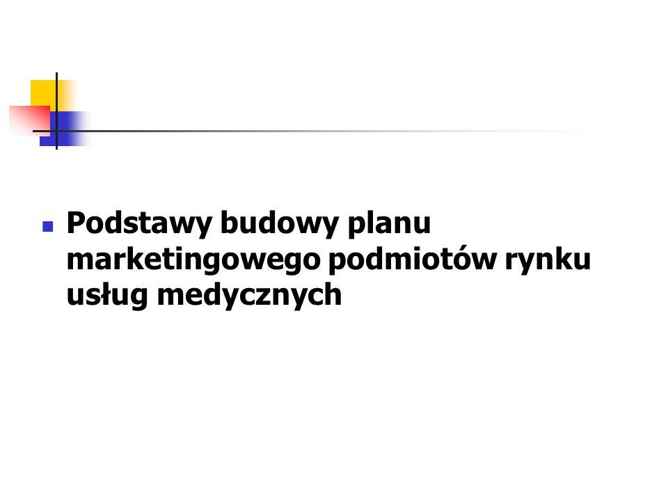 Podstawy budowy planu marketingowego podmiotów rynku usług medycznych