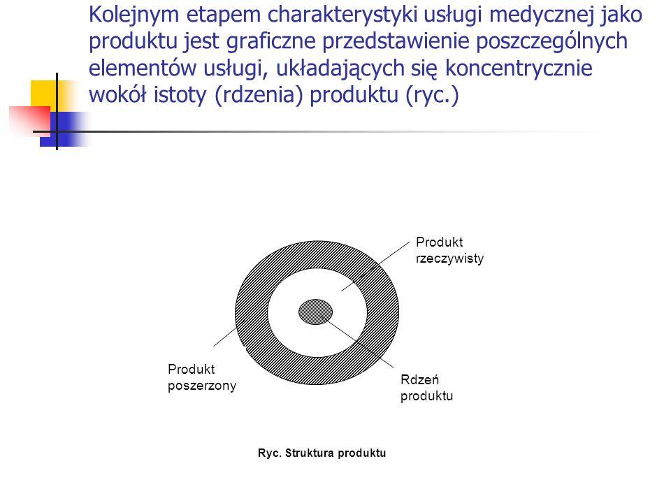 Kolejnym etapem charakterystyki usługi medycznej jako produktu jest graficzne przedstawienie poszczególnych elementów usługi, układających się koncentrycznie wokół istoty (rdzenia) produktu (ryc.)