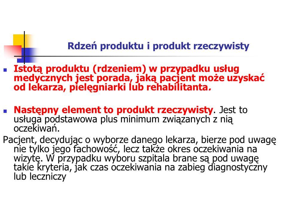 Rdzeń produktu i produkt rzeczywisty
