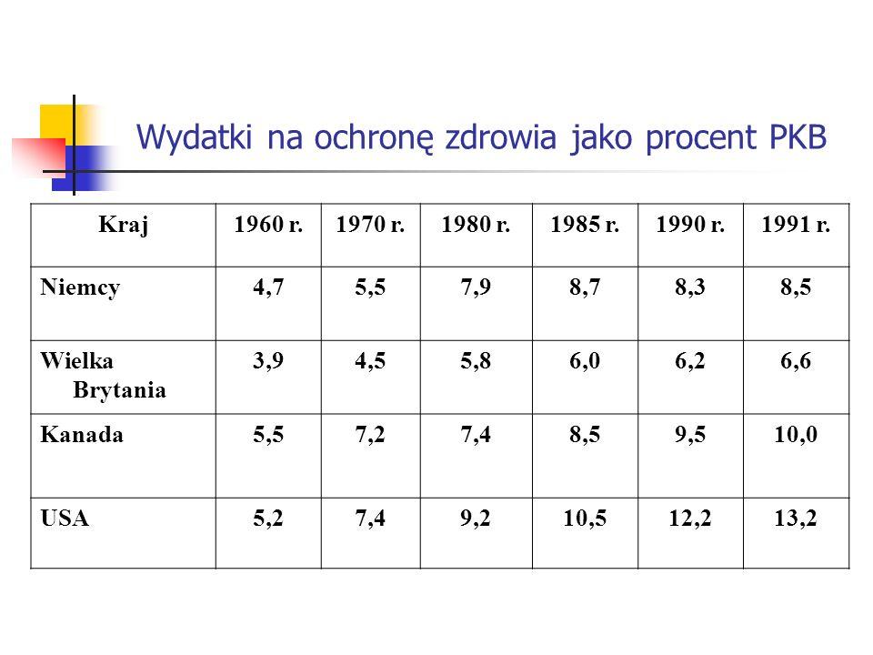 Wydatki na ochronę zdrowia jako procent PKB