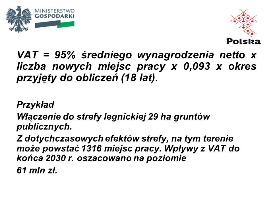 VAT = 95% średniego wynagrodzenia netto x liczba nowych miejsc pracy x 0,093 x okres przyjęty do obliczeń (18 lat).