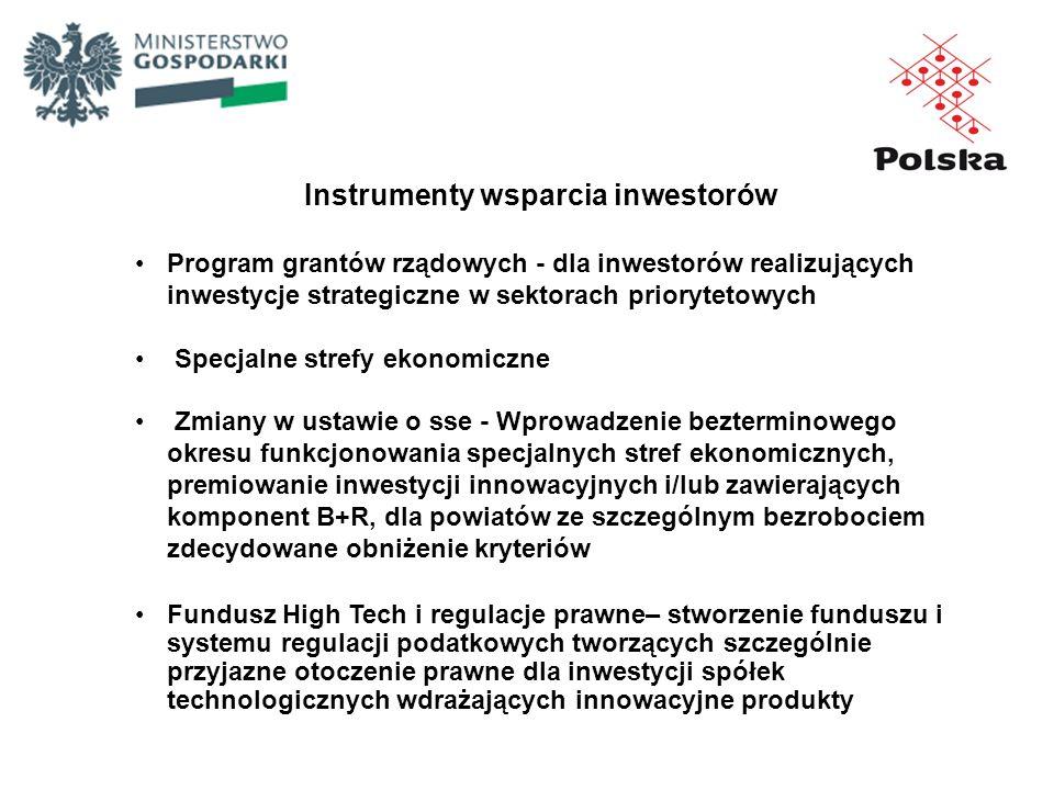 Instrumenty wsparcia inwestorów
