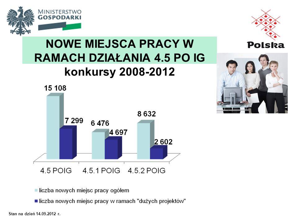 NOWE MIEJSCA PRACY W RAMACH DZIAŁANIA 4.5 PO IG konkursy 2008-2012