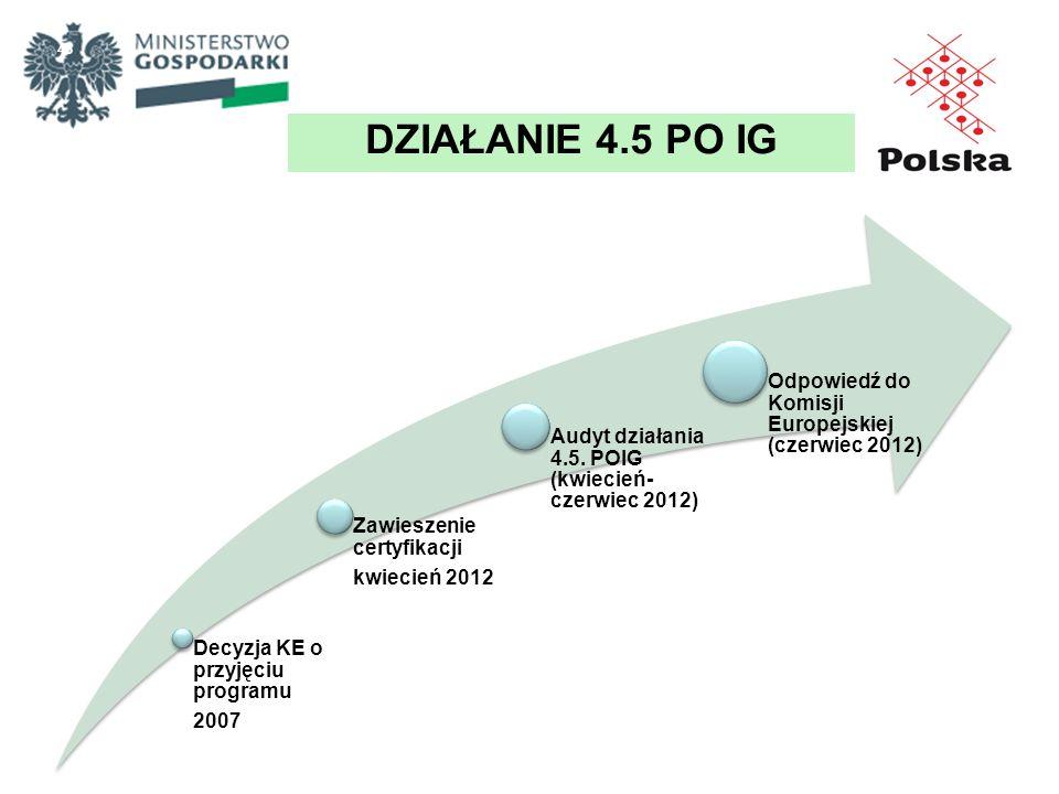 DZIAŁANIE 4.5 PO IG Decyzja KE o przyjęciu programu 2007
