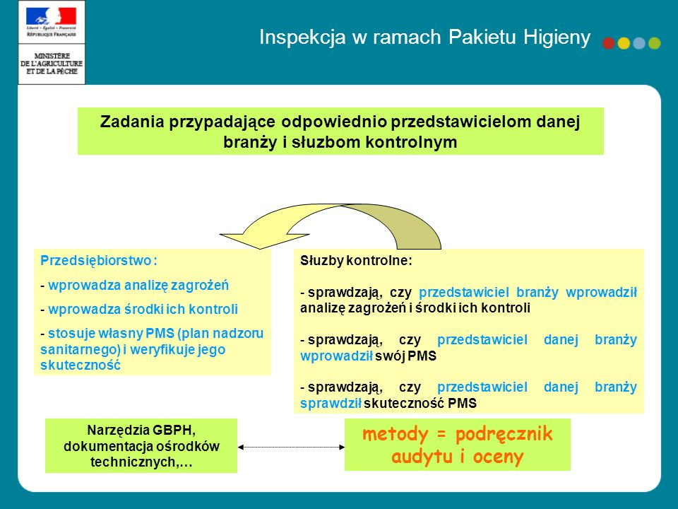 Inspekcja w ramach Pakietu Higieny