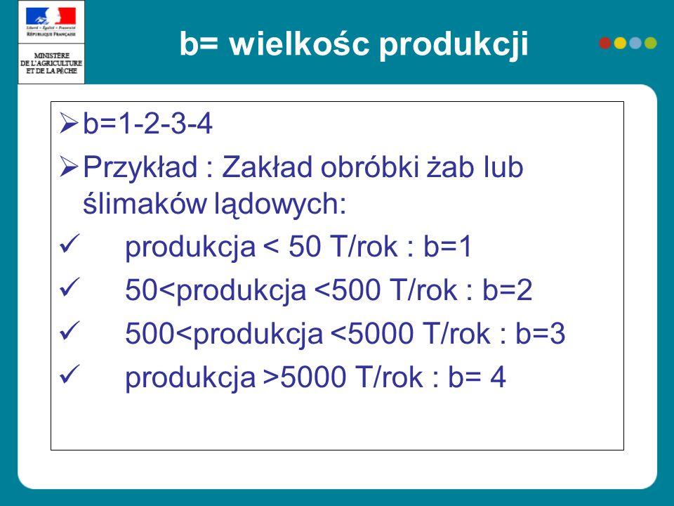b= wielkośc produkcji b=1-2-3-4