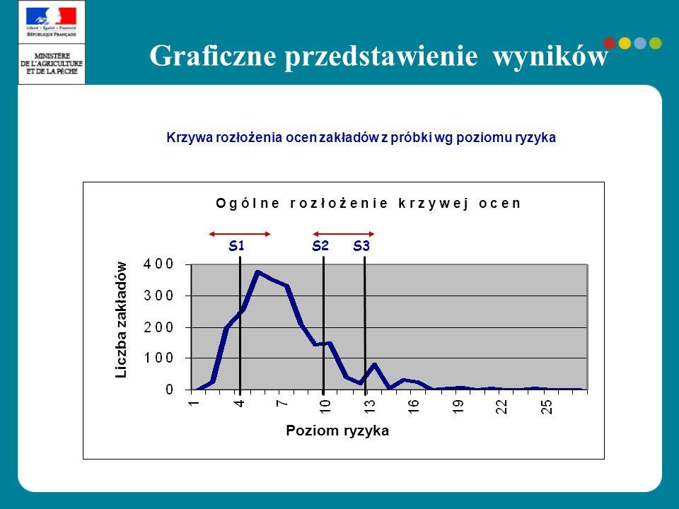 Graficzne przedstawienie wyników
