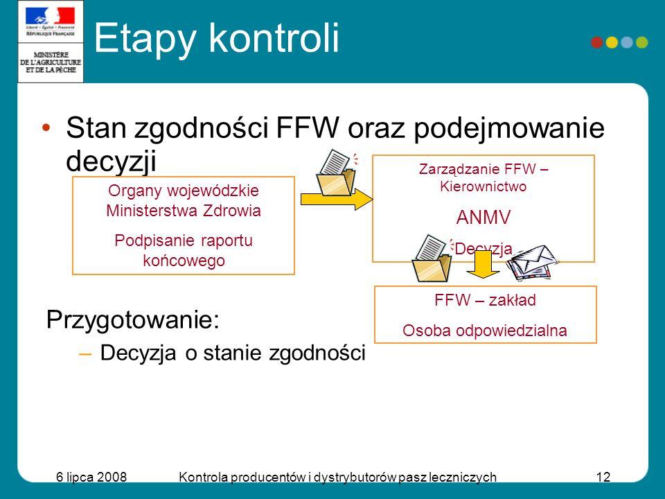 Etapy kontroli Stan zgodności FFW oraz podejmowanie decyzji