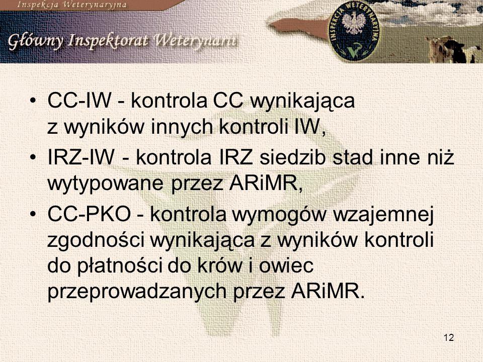 CC-IW - kontrola CC wynikająca z wyników innych kontroli IW,