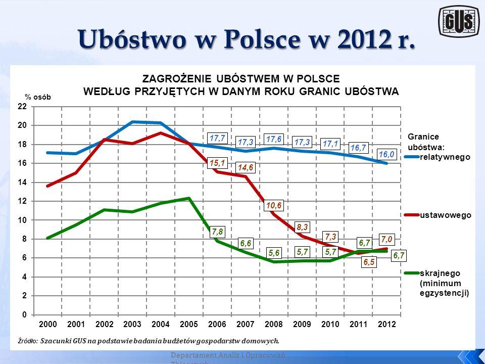 Ubóstwo w Polsce w 2012 r. 33 Departament Analiz i Opracowań Zbiorczych