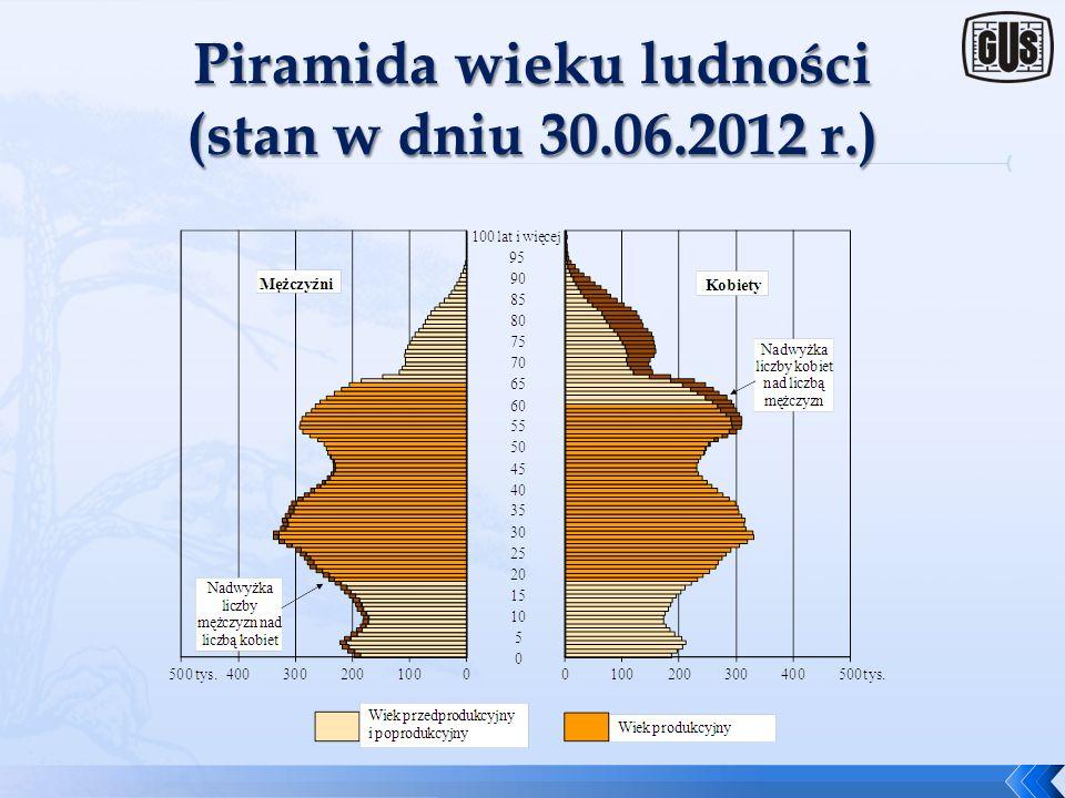 Piramida wieku ludności (stan w dniu 30.06.2012 r.)