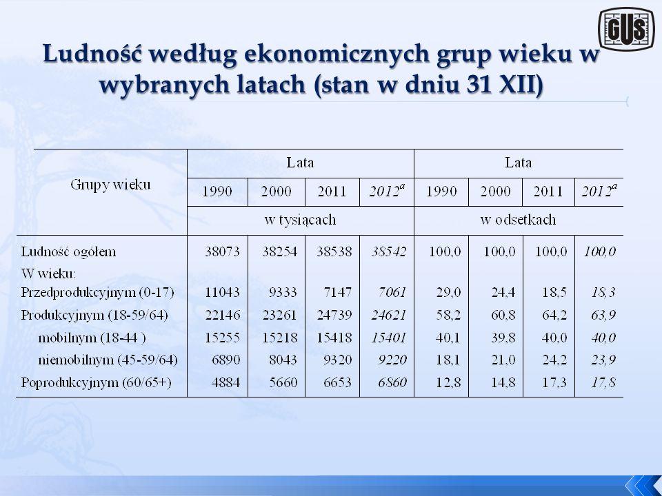 Ludność według ekonomicznych grup wieku w wybranych latach (stan w dniu 31 XII)