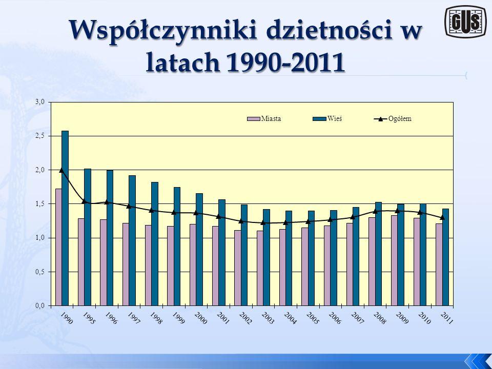 Współczynniki dzietności w latach 1990-2011