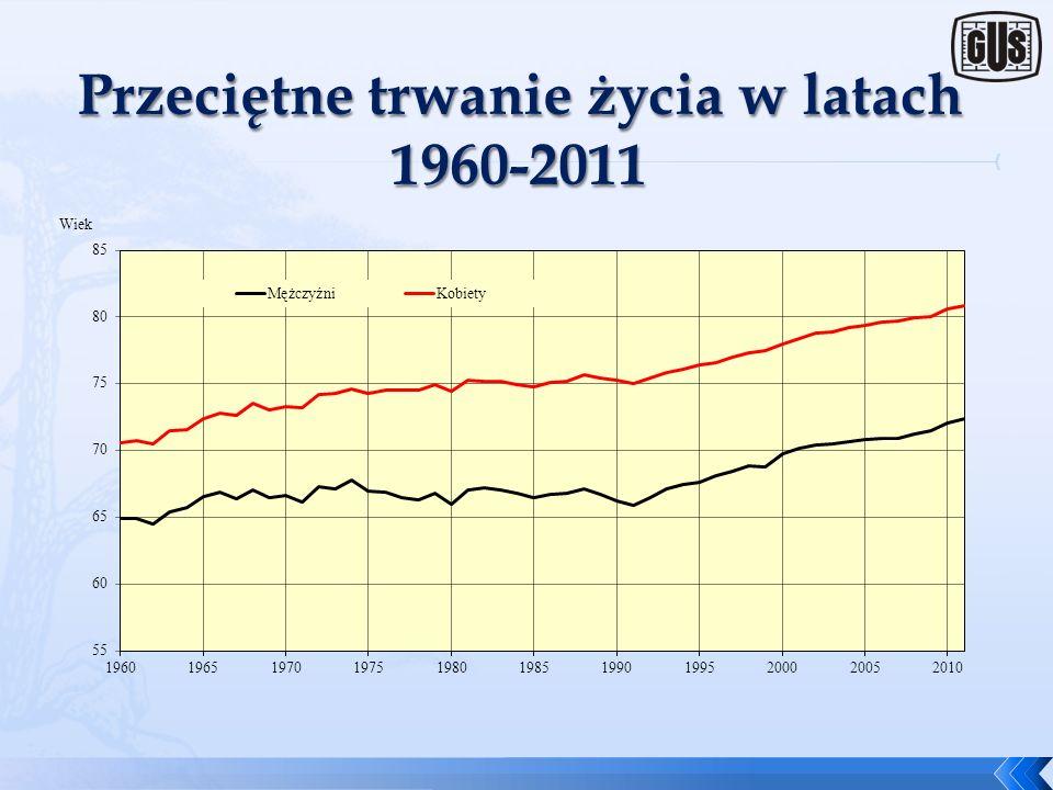 Przeciętne trwanie życia w latach 1960-2011