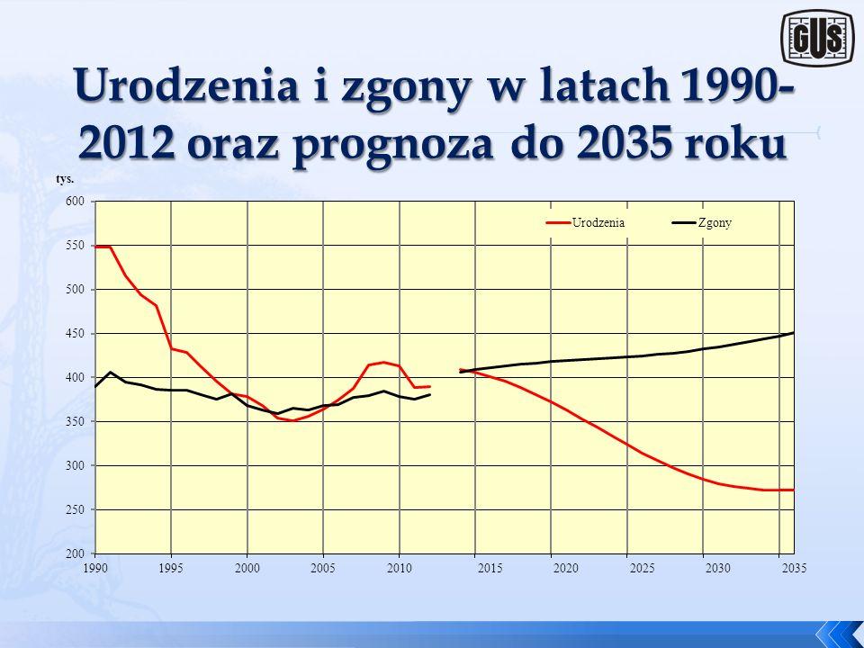 Urodzenia i zgony w latach 1990-2012 oraz prognoza do 2035 roku