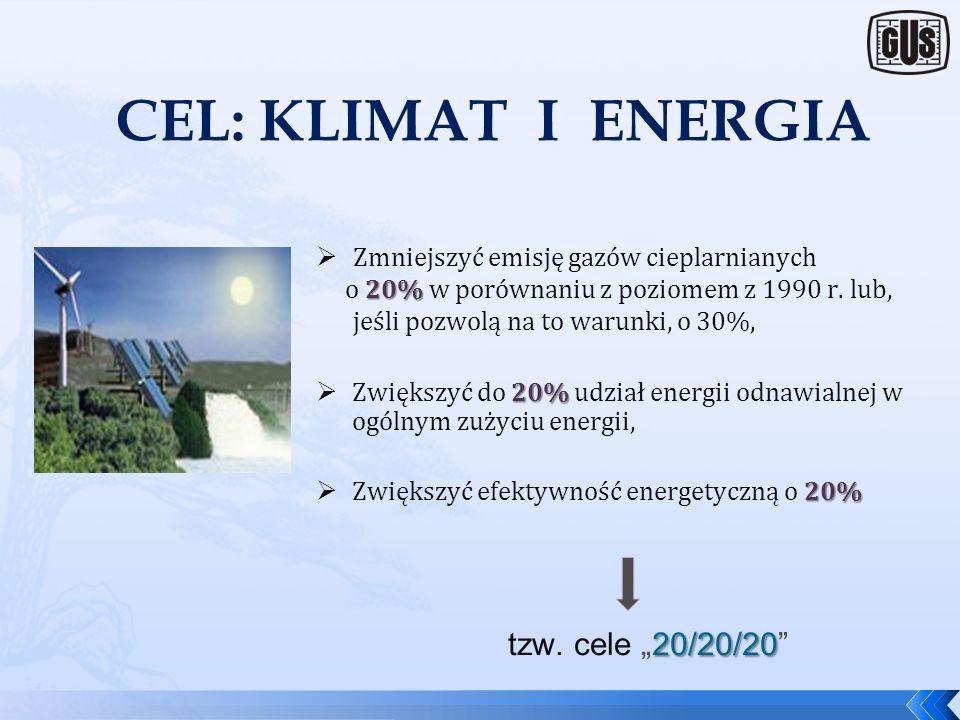 "CEL: KLIMAT I ENERGIA tzw. cele ""20/20/20"