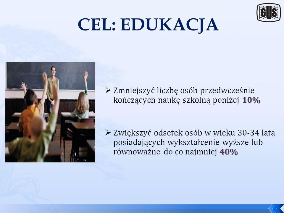 CEL: EDUKACJA Zmniejszyć liczbę osób przedwcześnie kończących naukę szkolną poniżej 10%