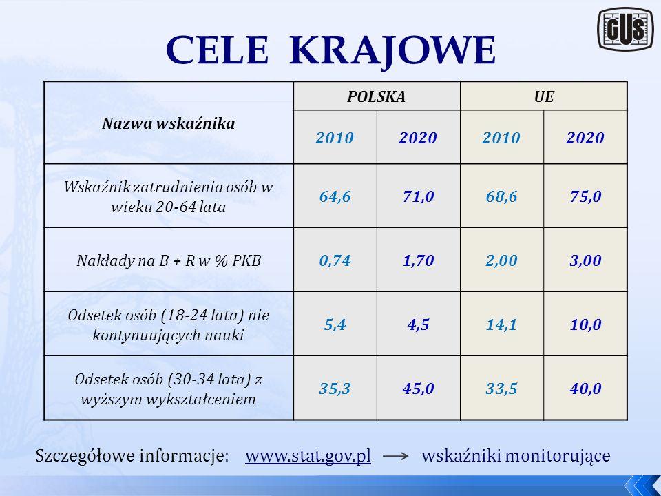 CELE KRAJOWE Nazwa wskaźnika. POLSKA. UE. 2010. 2020. Wskaźnik zatrudnienia osób w wieku 20-64 lata.