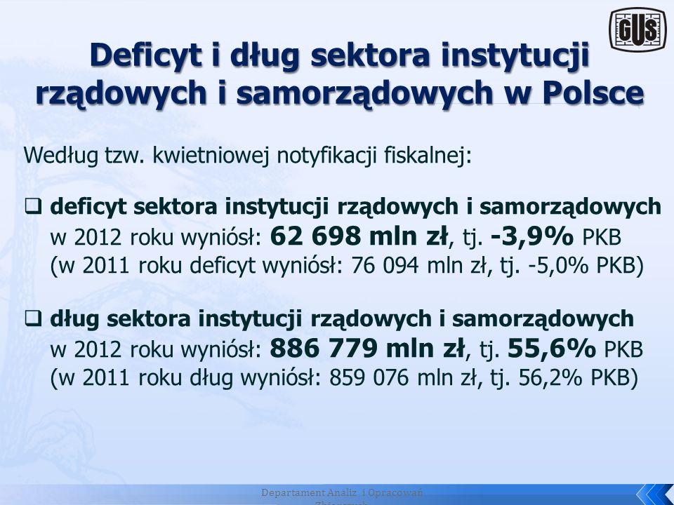 Deficyt i dług sektora instytucji rządowych i samorządowych w Polsce