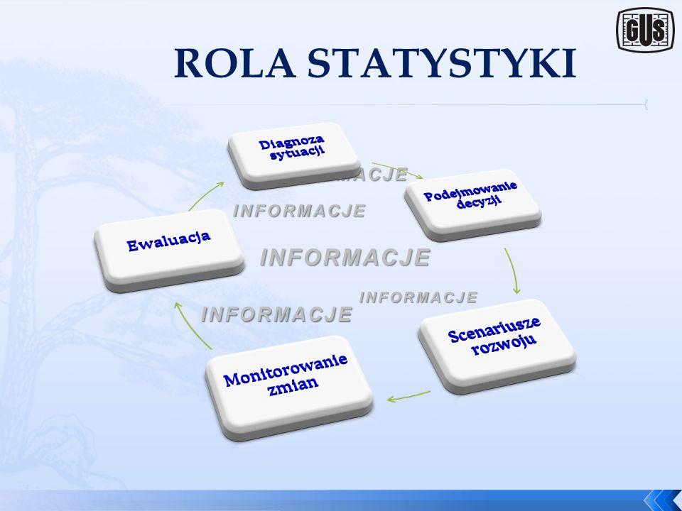 ROLA STATYSTYKI Diagnoza sytuacji Scenariusze rozwoju Ewaluacja