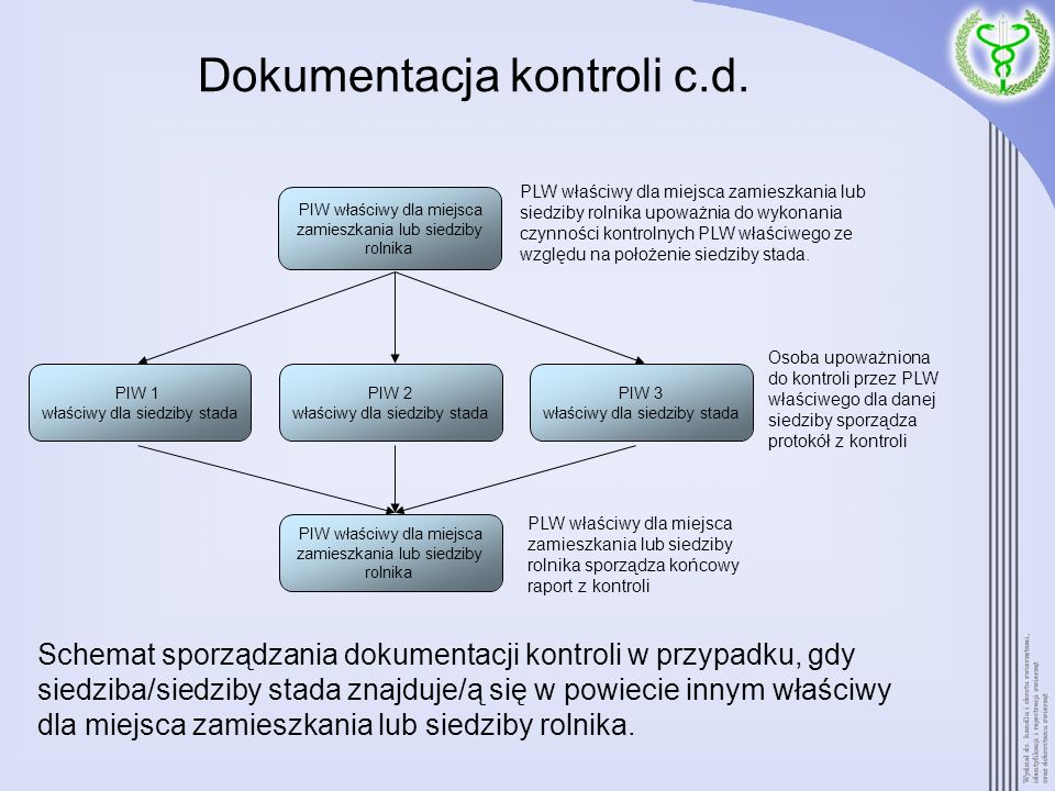 Dokumentacja kontroli c.d.