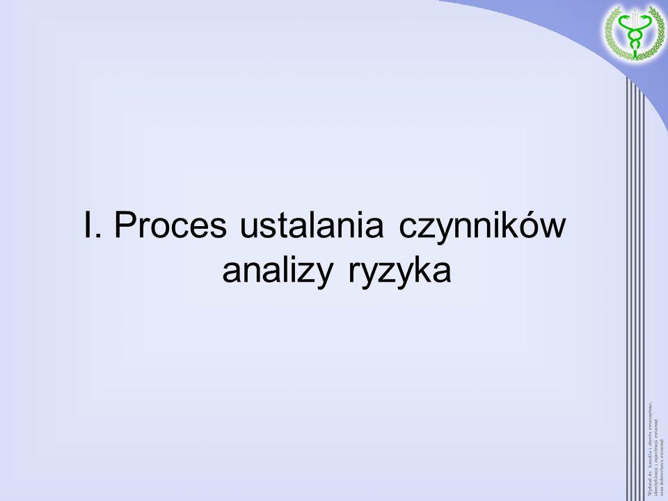 I. Proces ustalania czynników analizy ryzyka