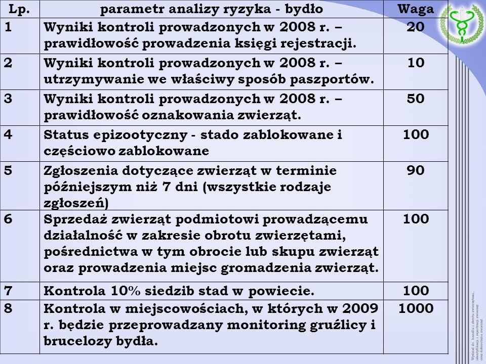 parametr analizy ryzyka - bydło