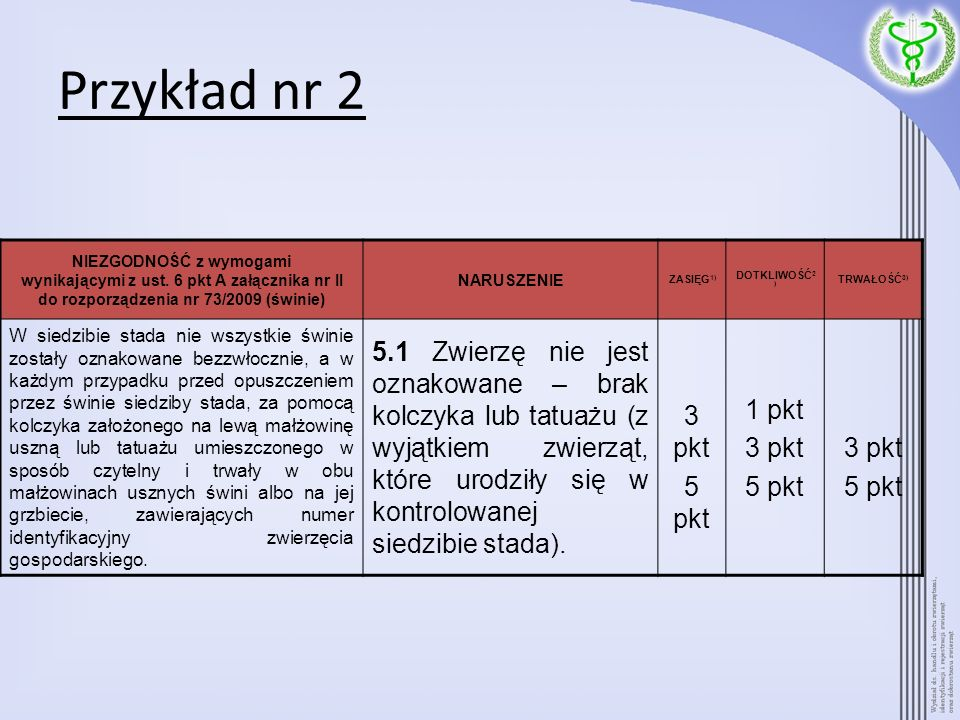 Przykład nr 2 NIEZGODNOŚĆ z wymogami wynikającymi z ust. 6 pkt A załącznika nr II do rozporządzenia nr 73/2009 (świnie)