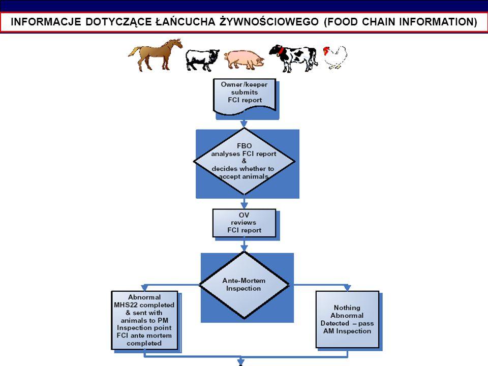 INFORMACJE DOTYCZĄCE ŁAŃCUCHA ŻYWNOŚCIOWEGO (FOOD CHAIN INFORMATION)