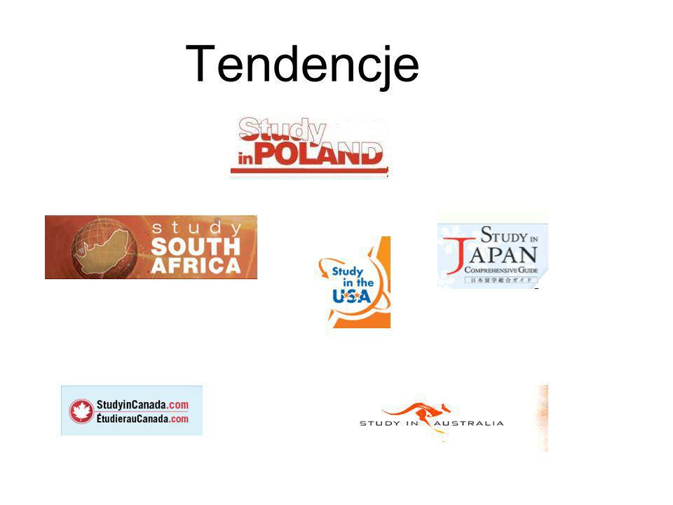 Tendencje