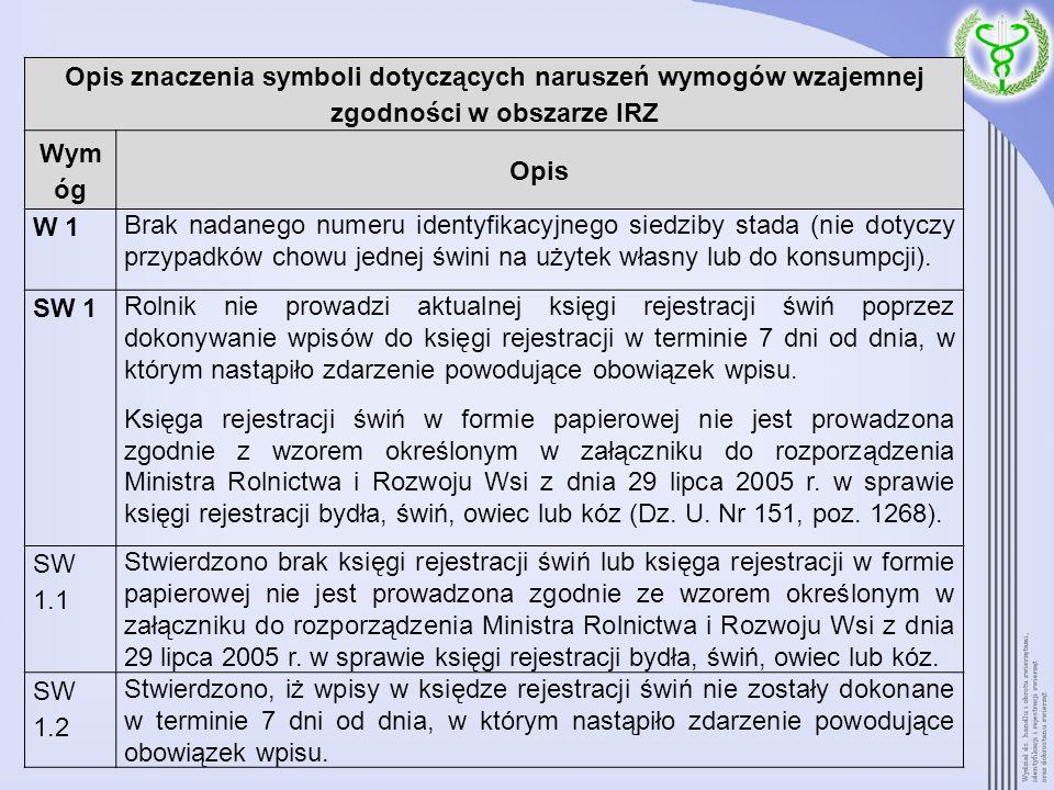 Opis znaczenia symboli dotyczących naruszeń wymogów wzajemnej zgodności w obszarze IRZ