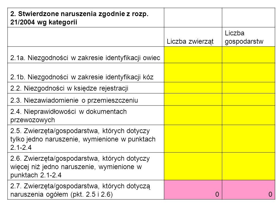 2. Stwierdzone naruszenia zgodnie z rozp. 21/2004 wg kategorii