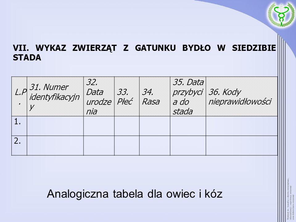 Analogiczna tabela dla owiec i kóz