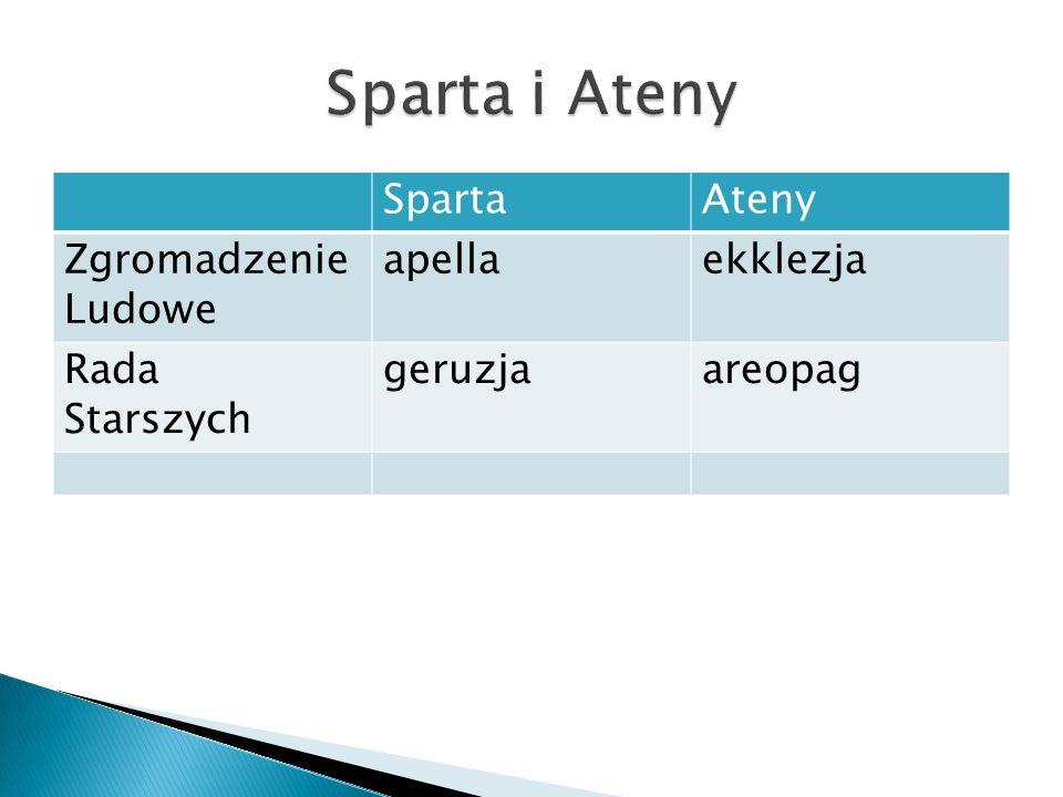 Sparta i Ateny Sparta Ateny Zgromadzenie Ludowe apella ekklezja