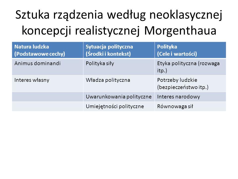 Sztuka rządzenia według neoklasycznej koncepcji realistycznej Morgenthaua