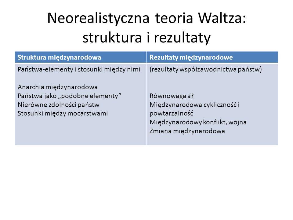 Neorealistyczna teoria Waltza: struktura i rezultaty