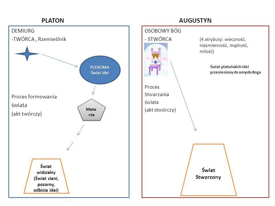 PLATON AUGUSTYN świata DEMIURG -TWÓRCA , Rzemieślnik Proces formowania