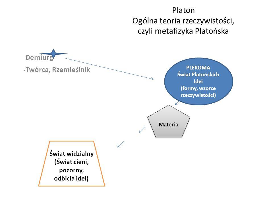 Platon Ogólna teoria rzeczywistości, czyli metafizyka Platońska
