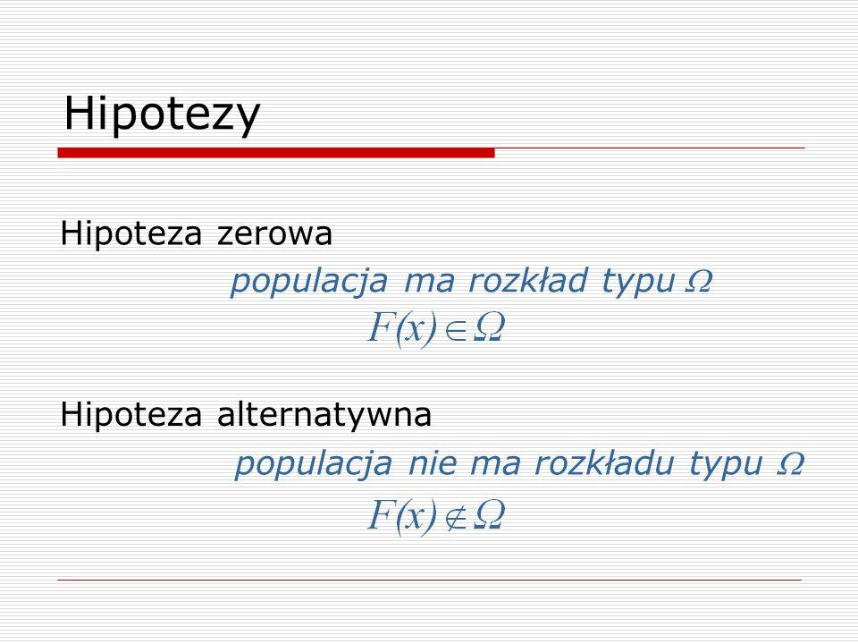 Hipotezy Hipoteza zerowa populacja ma rozkład typu W