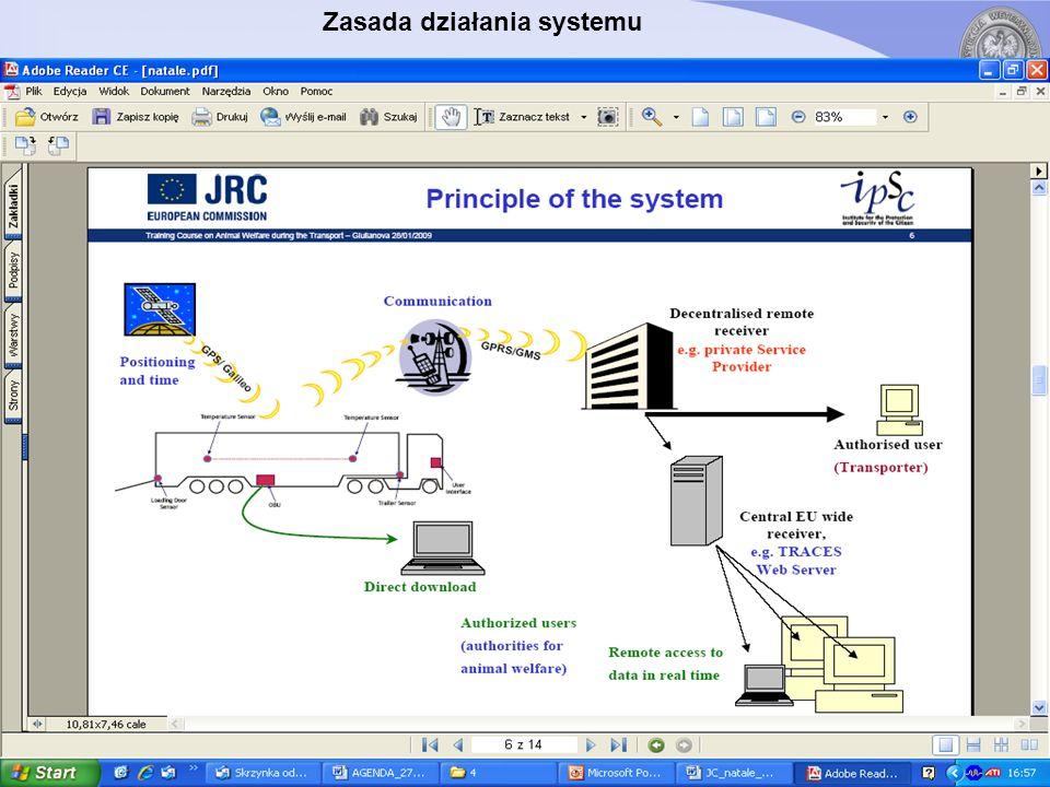 Zasada działania systemu