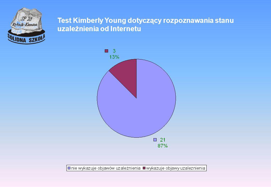 Test Kimberly Young dotyczący rozpoznawania stanu uzależnienia od Internetu