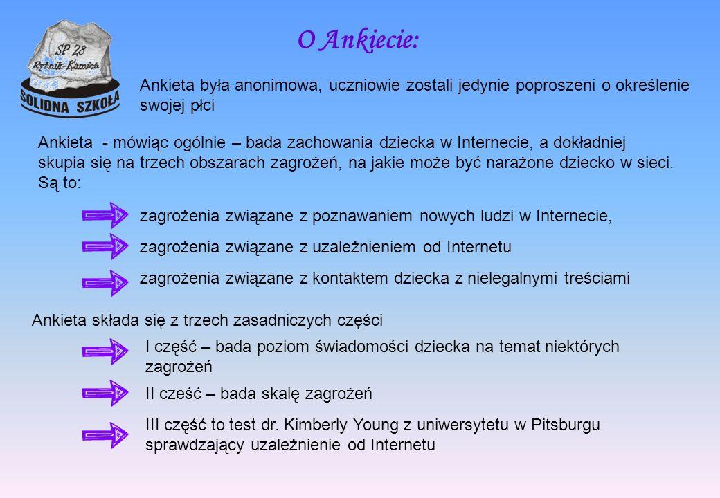 O Ankiecie: Ankieta była anonimowa, uczniowie zostali jedynie poproszeni o określenie swojej płci.