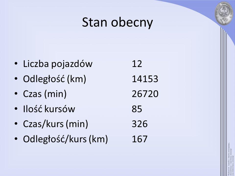 Stan obecny Liczba pojazdów 12 Odległość (km) 14153 Czas (min) 26720