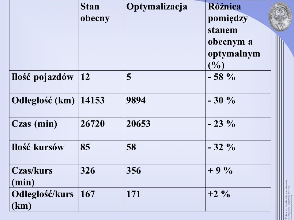 Stan obecny Optymalizacja. Różnica pomiędzy stanem obecnym a optymalnym (%) Ilość pojazdów. 12. 5.