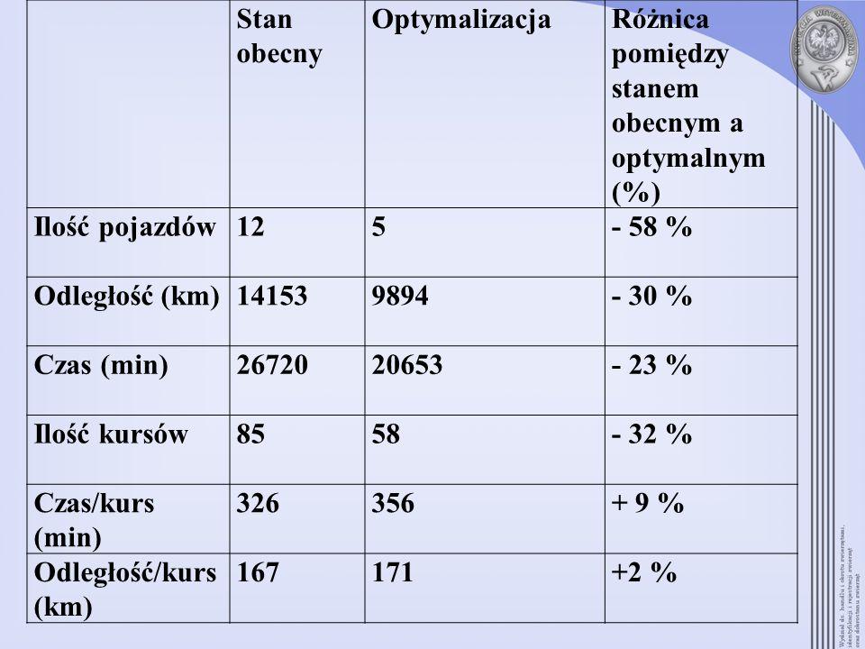 Stan obecnyOptymalizacja. Różnica pomiędzy stanem obecnym a optymalnym (%) Ilość pojazdów. 12. 5. - 58 %