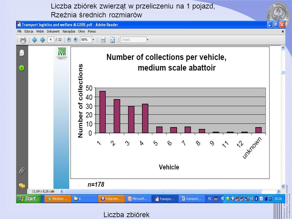 Liczba zbiórek zwierząt w przeliczeniu na 1 pojazd,